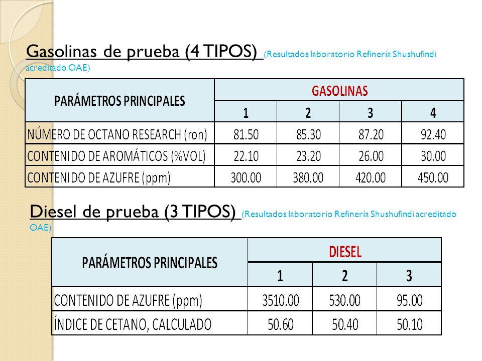 Gasolinas de prueba (4 TIPOS) (Resultados laboratorio Refinería Shushufindi acreditado OAE) Diesel de prueba (3 TIPOS) (Resultados laboratorio Refiner