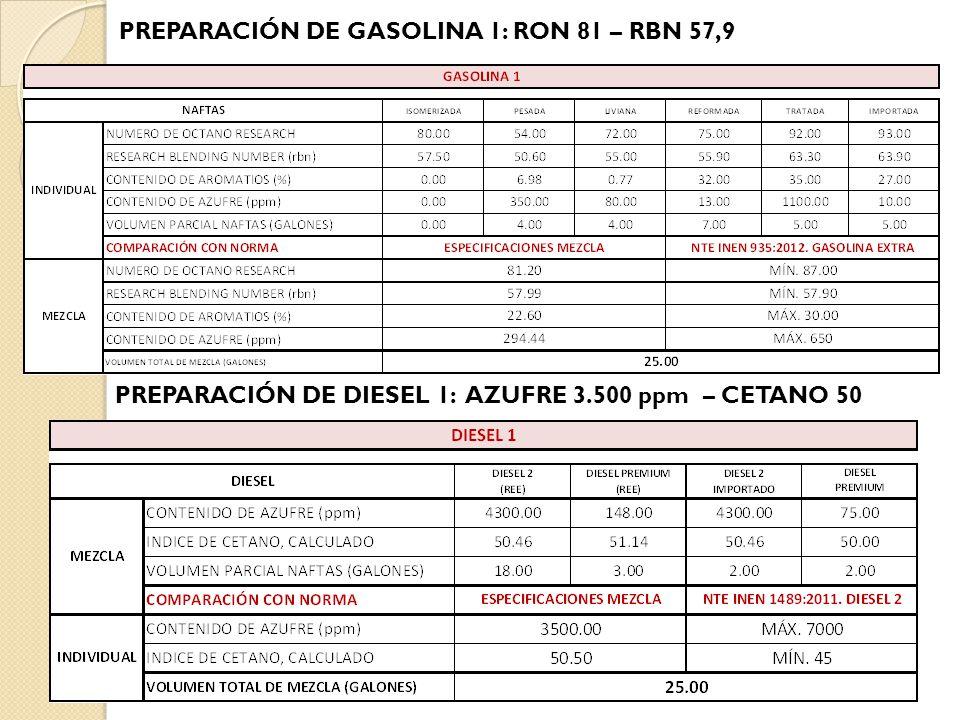 PREPARACIÓN DE DIESEL 1: AZUFRE 3.500 ppm – CETANO 50 PREPARACIÓN DE GASOLINA 1: RON 81 – RBN 57,9