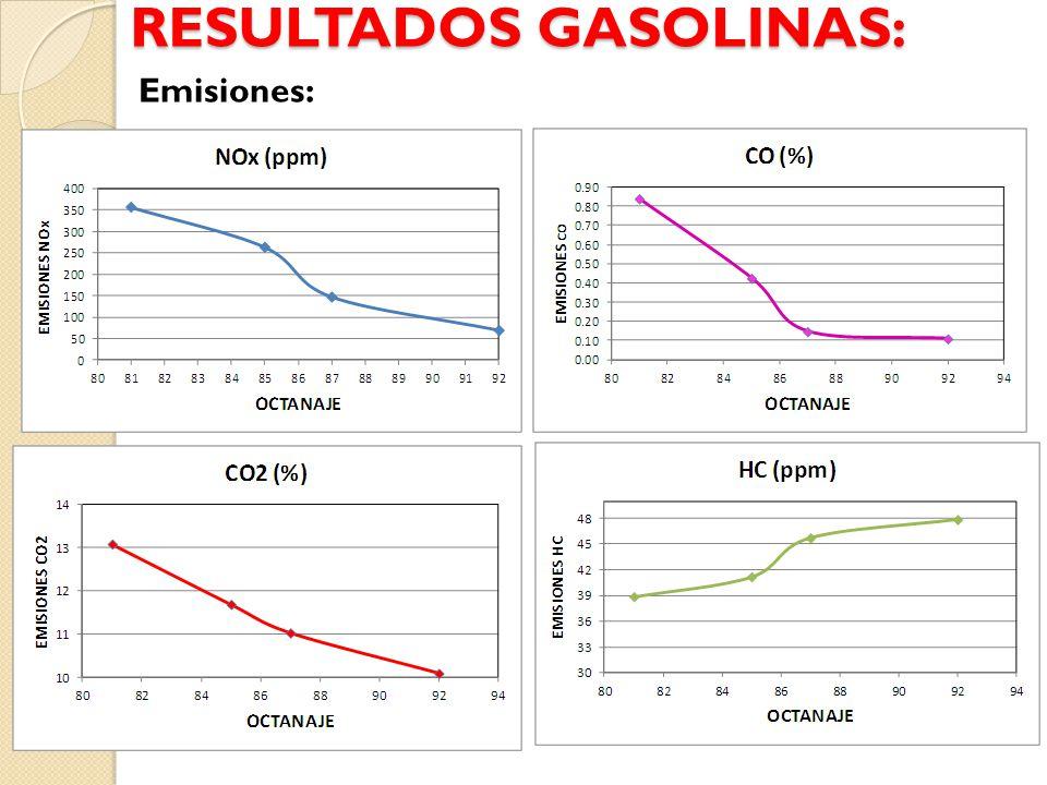 RESULTADOS GASOLINAS: Emisiones: