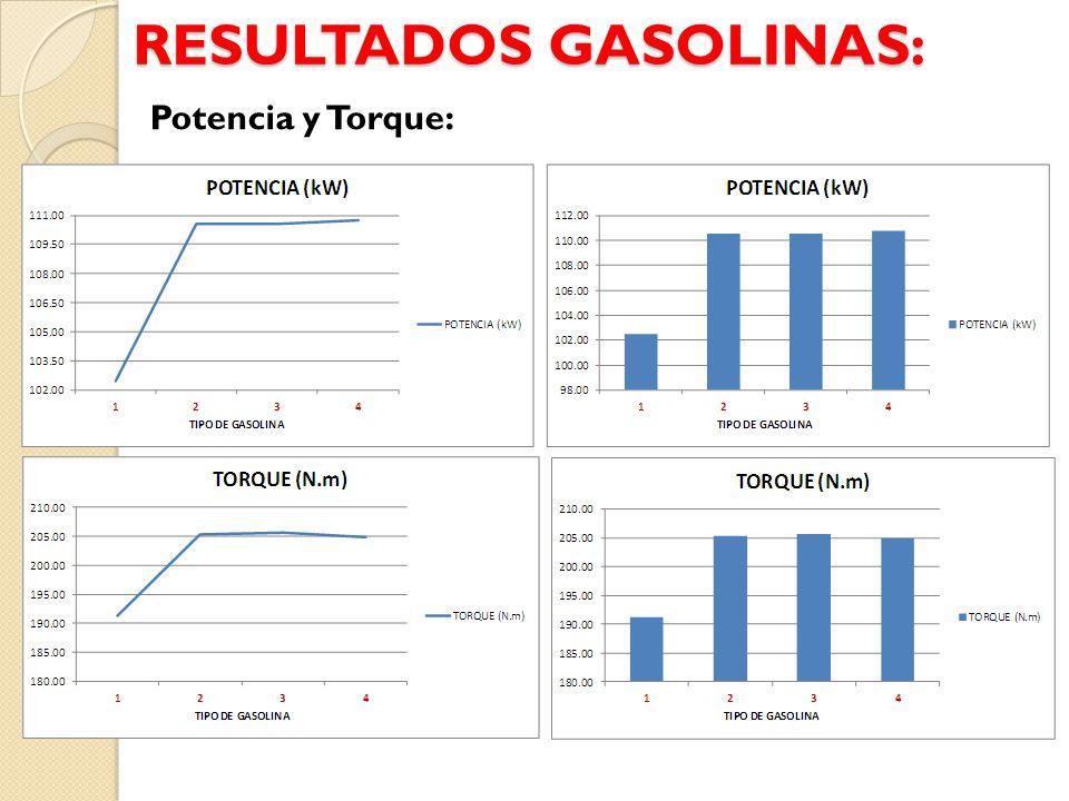 RESULTADOS GASOLINAS: Potencia y Torque: