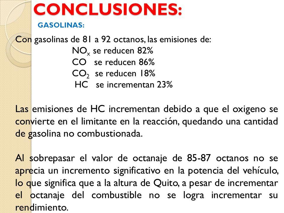 CONCLUSIONES: Con gasolinas de 81 a 92 octanos, las emisiones de: NO x se reducen 82% CO se reducen 86% CO 2 se reducen 18% HC se incrementan 23% Las