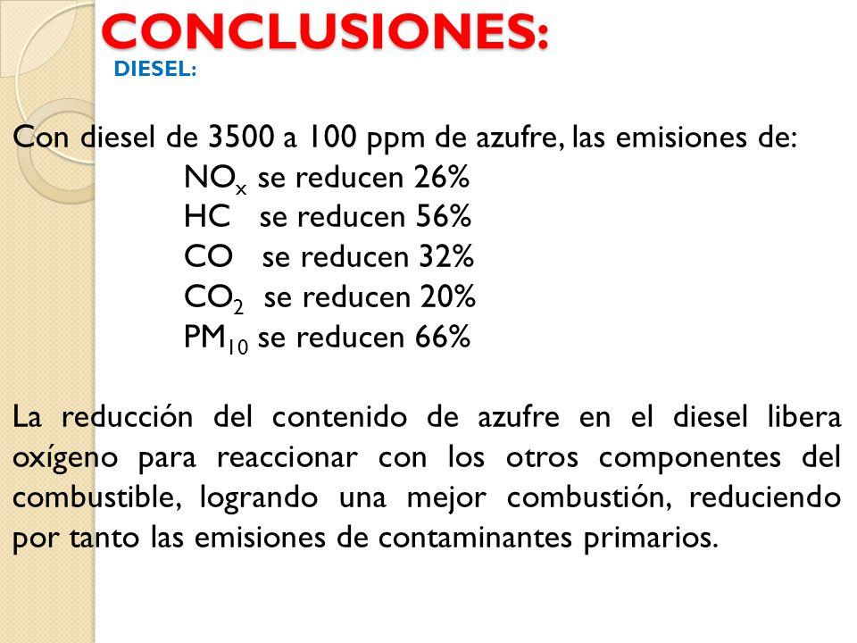 CONCLUSIONES: Con diesel de 3500 a 100 ppm de azufre, las emisiones de: NO x se reducen 26% HC se reducen 56% CO se reducen 32% CO 2 se reducen 20% PM