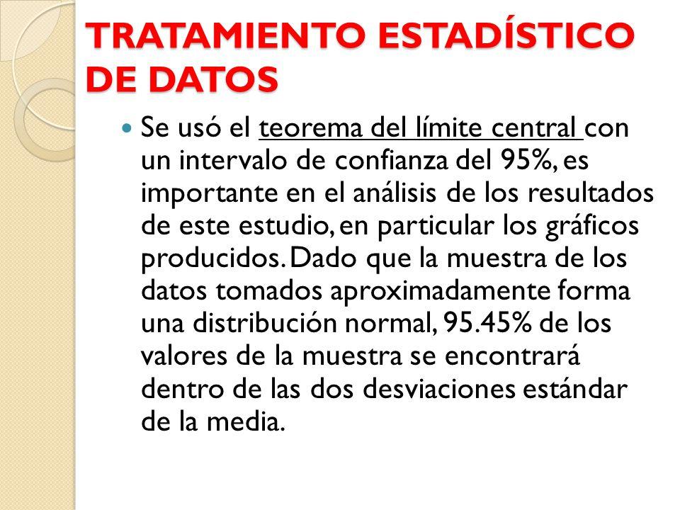 TRATAMIENTO ESTADÍSTICO DE DATOS Se usó el teorema del límite central con un intervalo de confianza del 95%, es importante en el análisis de los resul