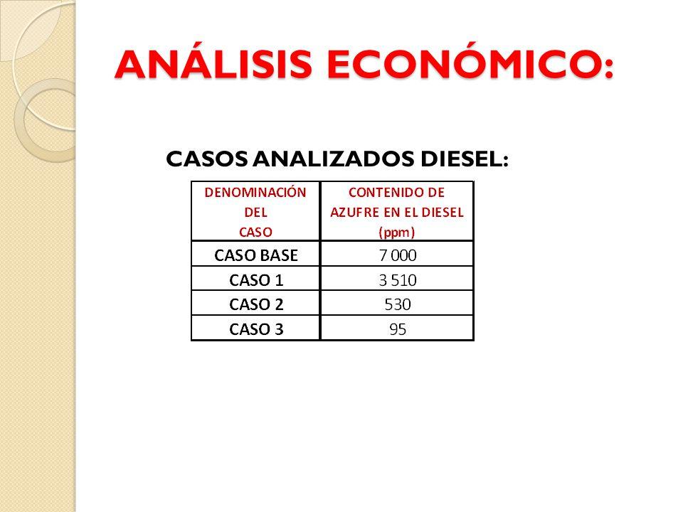 CASOS ANALIZADOS DIESEL: