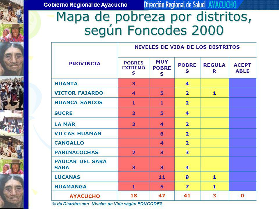 Gobierno Regional de Ayacucho Mapa de pobreza por distritos, según Foncodes 2000 PROVINCIA NIVELES DE VIDA DE LOS DISTRITOS POBRES EXTREMO S MUY POBRE