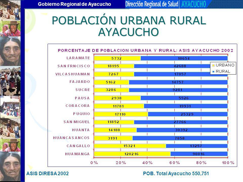 Gobierno Regional de Ayacucho POBLACIÓN URBANA RURAL AYACUCHO ASIS DIRESA 2002POB. Total Ayacucho 550,751