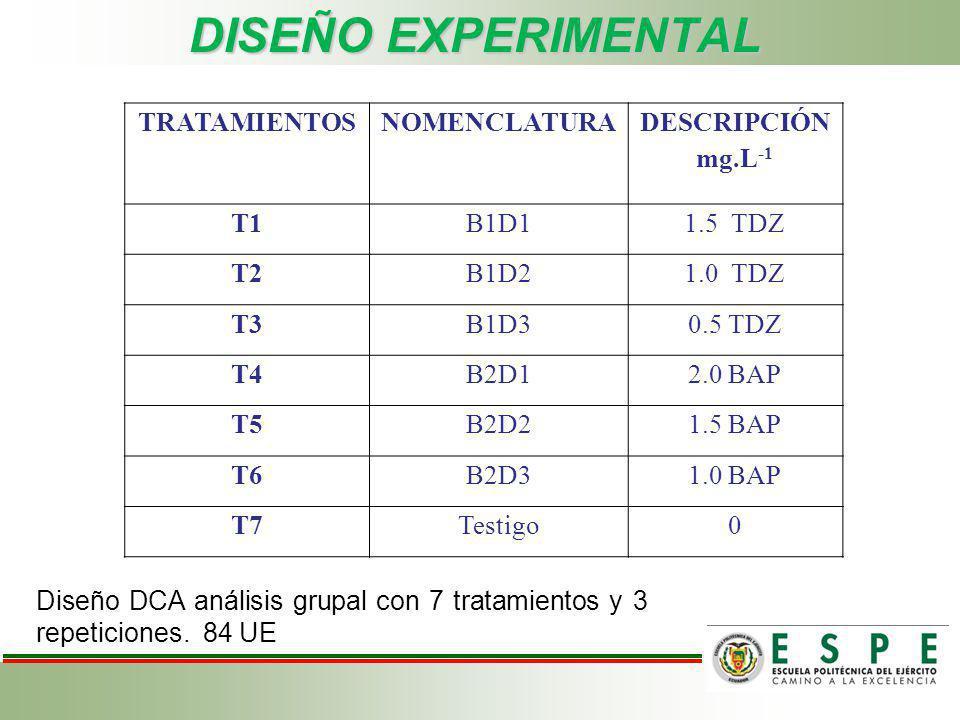 DISEÑO EXPERIMENTAL Diseño DCA análisis grupal con 7 tratamientos y 3 repeticiones. 84 UE TRATAMIENTOSNOMENCLATURA DESCRIPCIÓN mg.L -1 T1B1D11.5 TDZ T