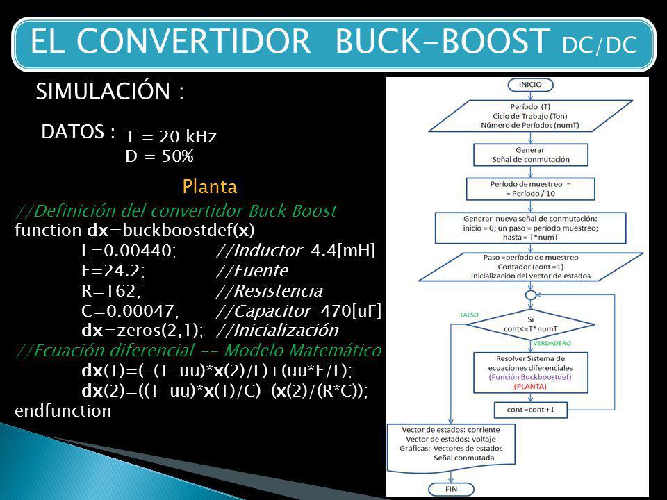 EL CONVERTIDOR BUCK-BOOST DC/DC SIMULACIÓN : DATOS : T = 20 kHz D = 50% Planta //Definición del convertidor Buck Boost function dx=buckboostdef(x) L=0.00440; //Inductor 4.4[mH] E=24.2; //Fuente R=162; //Resistencia C=0.00047; //Capacitor 470[uF] dx=zeros(2,1);//Inicialización //Ecuación diferencial -- Modelo Matemático dx(1)=(-(1-uu)*x(2)/L)+(uu*E/L); dx(2)=((1-uu)*x(1)/C)-(x(2)/(R*C)); endfunction