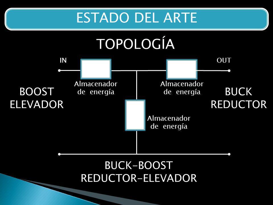 ESTADO DEL ARTE Almacenador de energía S2 S1 Almacenador de energía Almacenador de energía S2 TOPOLOGÍA BUCK REDUCTOR BOOST ELEVADOR BUCK-BOOST REDUCTOR-ELEVADOR INOUT