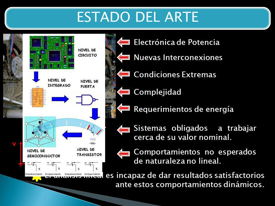 ESTADO DEL ARTE Condiciones Extremas Requerimientos de energía Nuevas Interconexiones Electrónica de Potencia Complejidad Comportamientos no esperados de naturaleza no lineal.