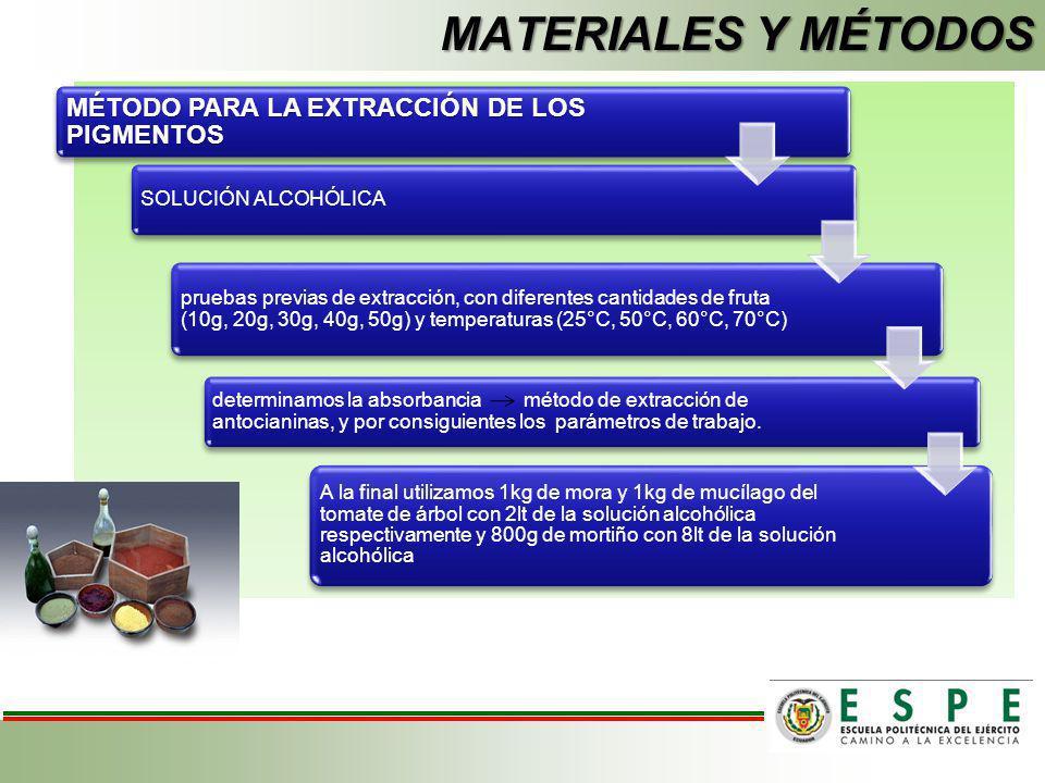 MÉTODO PARA LA EXTRACCIÓN DE LOS PIGMENTOS SOLUCIÓN ALCOHÓLICA pruebas previas de extracción, con diferentes cantidades de fruta (10g, 20g, 30g, 40g,