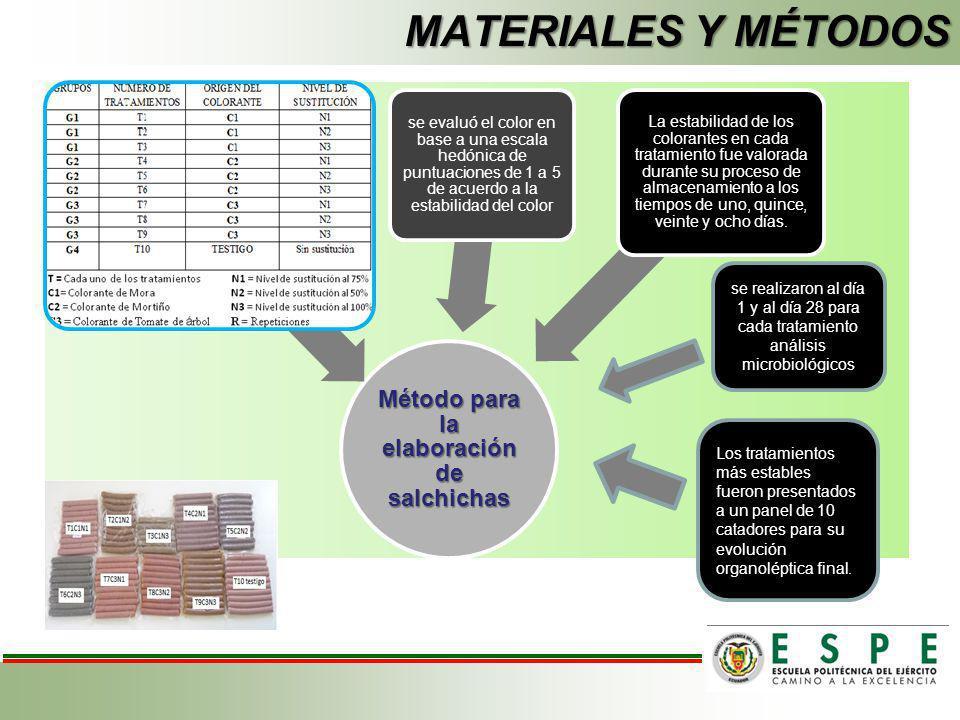 Método para la elaboración de salchichas se evaluó el color en base a una escala hedónica de puntuaciones de 1 a 5 de acuerdo a la estabilidad del col