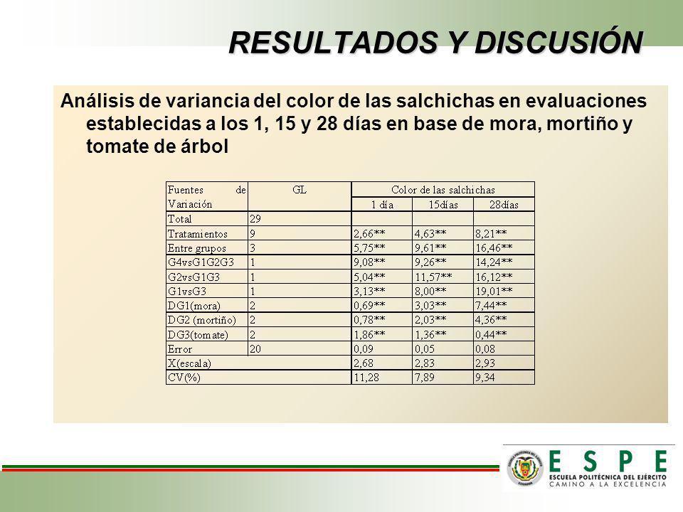 RESULTADOS Y DISCUSIÓN Análisis de variancia del color de las salchichas en evaluaciones establecidas a los 1, 15 y 28 días en base de mora, mortiño y