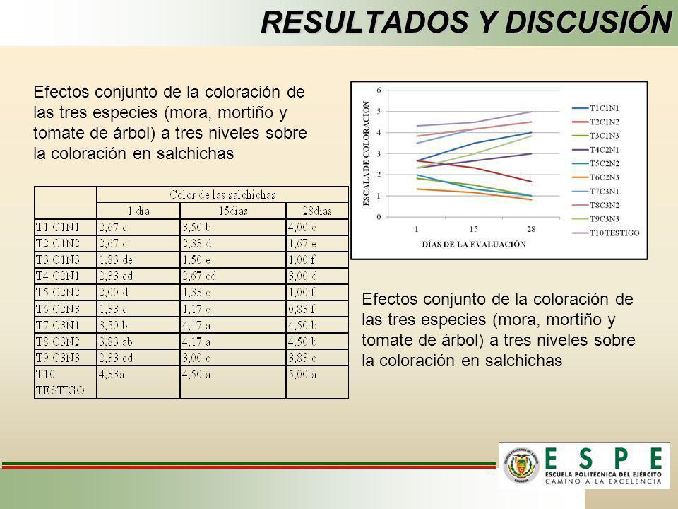 RESULTADOS Y DISCUSIÓN Efectos conjunto de la coloración de las tres especies (mora, mortiño y tomate de árbol) a tres niveles sobre la coloración en