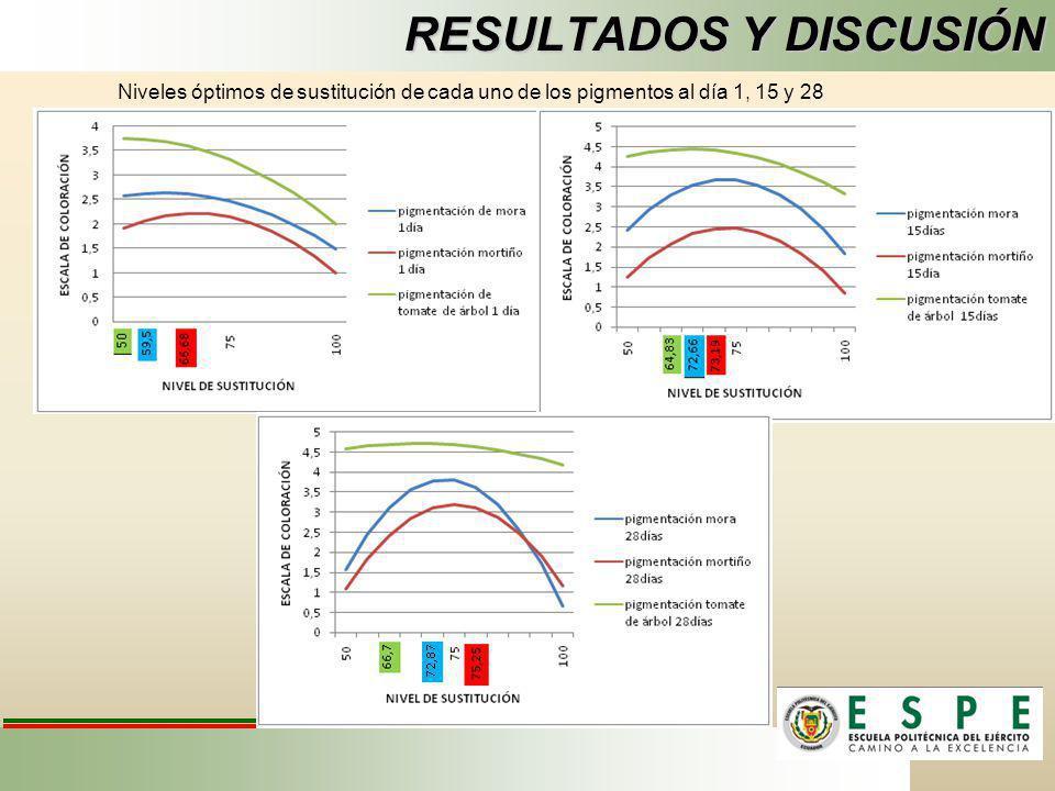 RESULTADOS Y DISCUSIÓN Niveles óptimos de sustitución de cada uno de los pigmentos al día 1, 15 y 28