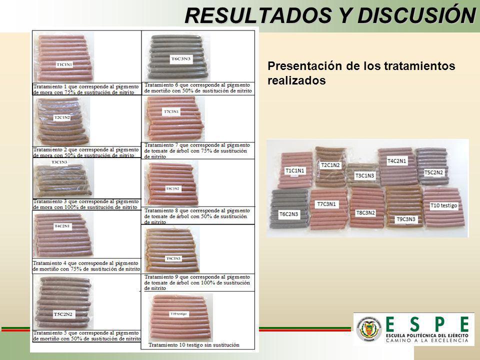 RESULTADOS Y DISCUSIÓN Presentación de los tratamientos realizados