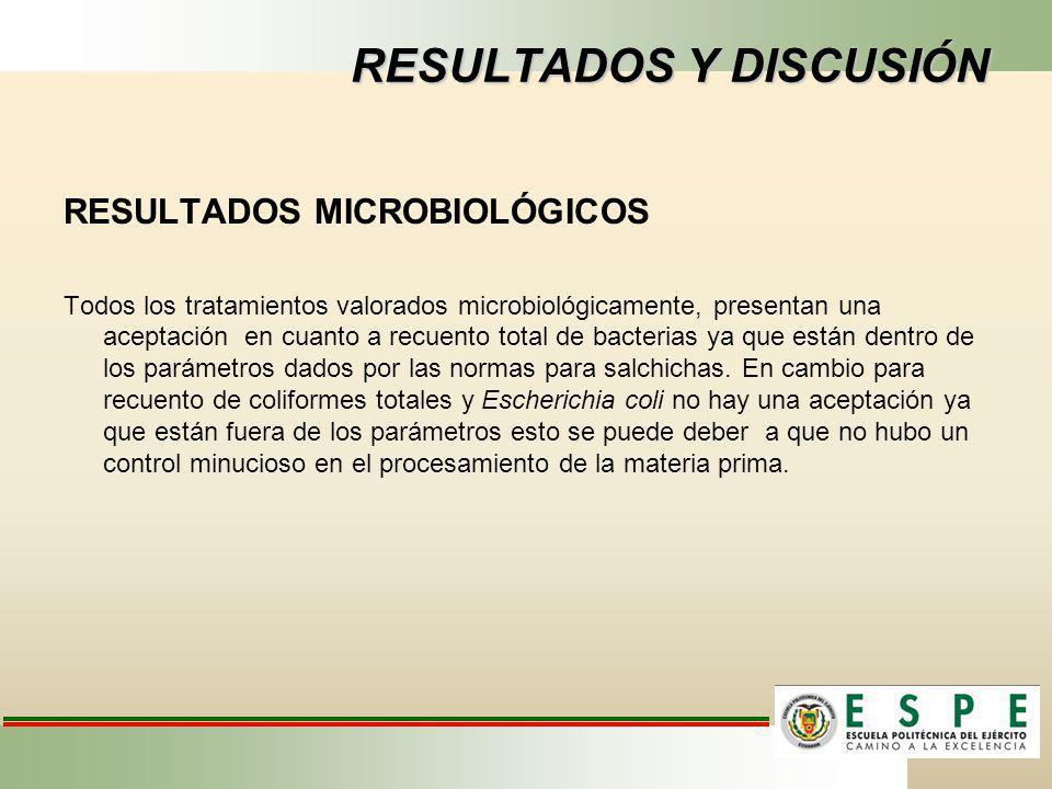 RESULTADOS Y DISCUSIÓN RESULTADOS MICROBIOLÓGICOS Todos los tratamientos valorados microbiológicamente, presentan una aceptación en cuanto a recuento