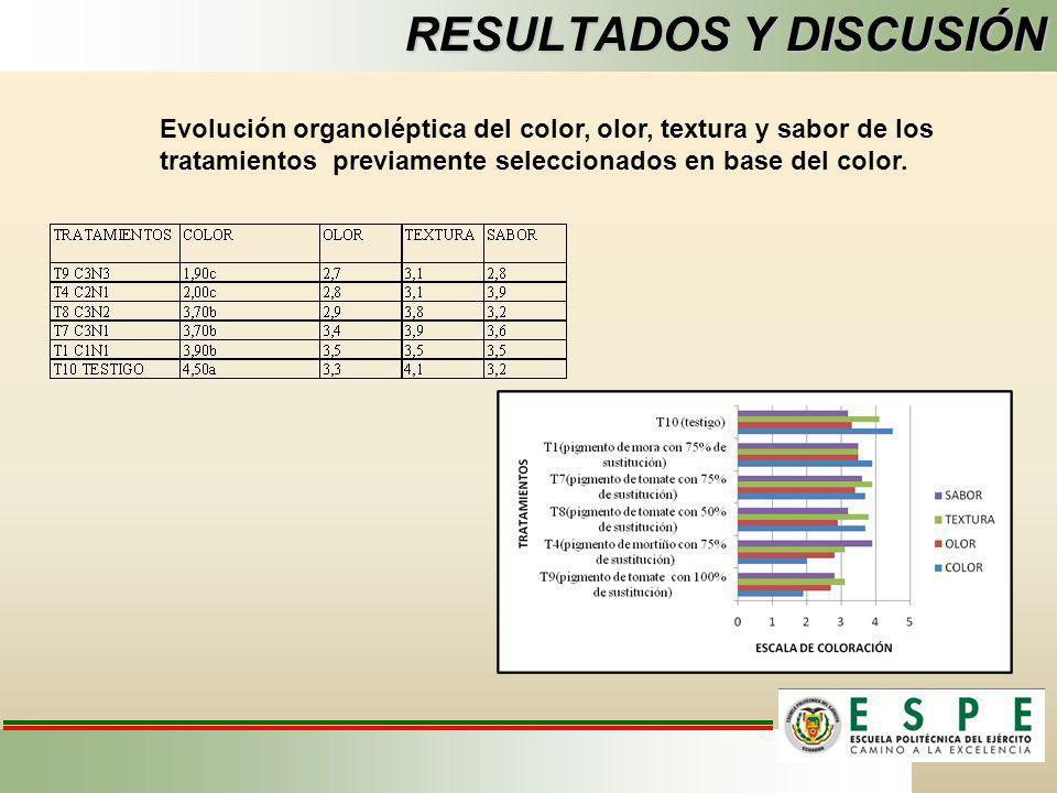 RESULTADOS Y DISCUSIÓN Evolución organoléptica del color, olor, textura y sabor de los tratamientos previamente seleccionados en base del color.