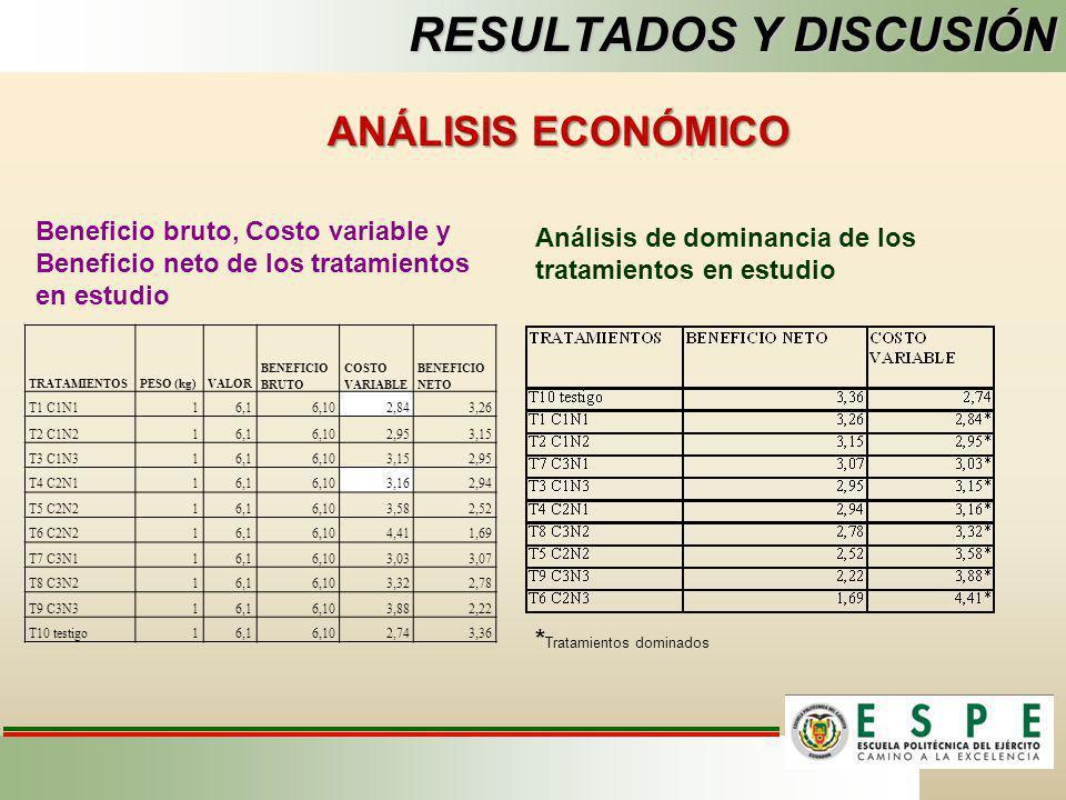 RESULTADOS Y DISCUSIÓN TRATAMIENTOSPESO (kg)VALOR BENEFICIO BRUTO COSTO VARIABLE BENEFICIO NETO T1 C1N116,16,102,843,26 T2 C1N216,16,102,953,15 T3 C1N