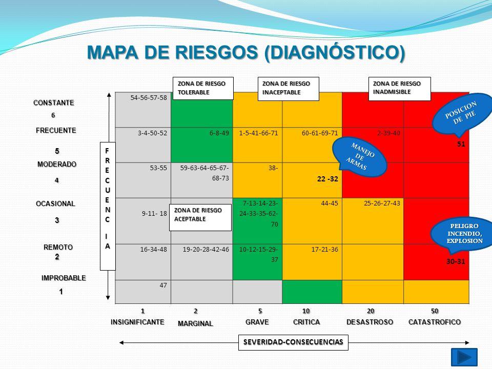 MAPA DE RIESGOS (DIAGNÓSTICO) 54-56-57-58 3-4-50-526-8-491-5-41-66-7160-61-69-712-39-40 51 53-55 59-63-64-65-67- 68-73 38- 22 -32 9-11- 18 7-13-14-23-