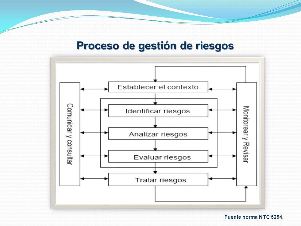 Fuente norma NTC 5254. Proceso de gestión de riesgos