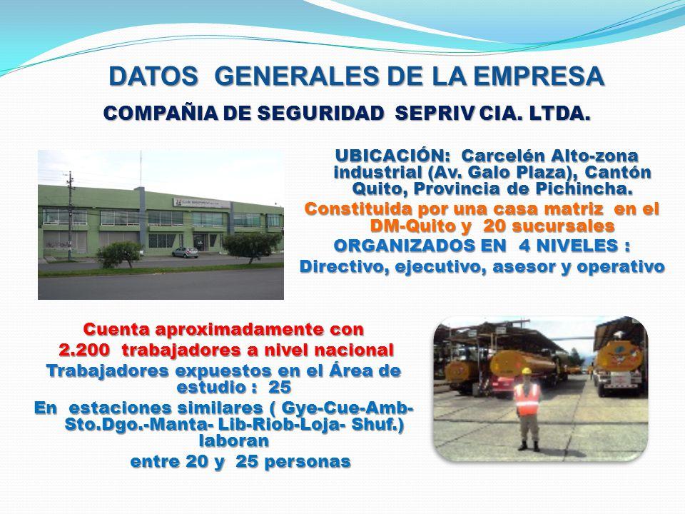 MAPA DE RIESGOS (DIAGNÓSTICO) 54-56-57-58 3-4-50-526-8-491-5-41-66-7160-61-69-712-39-40 51 53-55 59-63-64-65-67- 68-73 38- 22 -32 9-11- 18 7-13-14-23- 24-33-35-62- 70 44-4525-26-27-43 16-34-4819-20-28-42-46 10-12-15-29- 37 17-21-36 30-31 47 ZONA DE RIESGO TOLERABLE ZONA DE RIESGO INACEPTABLE ZONA DE RIESGO INADMISIBLE ZONA DE RIESGO ACEPTABLE FRECUENCFRECUENCIAIAFRECUENCFRECUENCIAIA CONSTANTE 6 FRECUENTE FRECUENTE 5 MODERADO MODERADO 4 OCASIONAL OCASIONAL 3 REMOTO 2 IMPROBABLE IMPROBABLE 1 1 2 5 10 20 50 1 2 5 10 20 50 INSIGNIFICANTE INSIGNIFICANTE MARGINAL GRAVECRITICADESASTROSOCATASTROFICO SEVERIDAD-CONSECUENCIAS PELIGRO INCENDIO, EXPLOSION POSICION DE PIE MANEJO DE ARMAS
