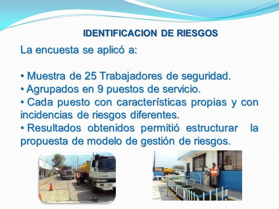 IDENTIFICACION DE RIESGOS La encuesta se aplicó a: Muestra de 25 Trabajadores de seguridad. Muestra de 25 Trabajadores de seguridad. Agrupados en 9 pu