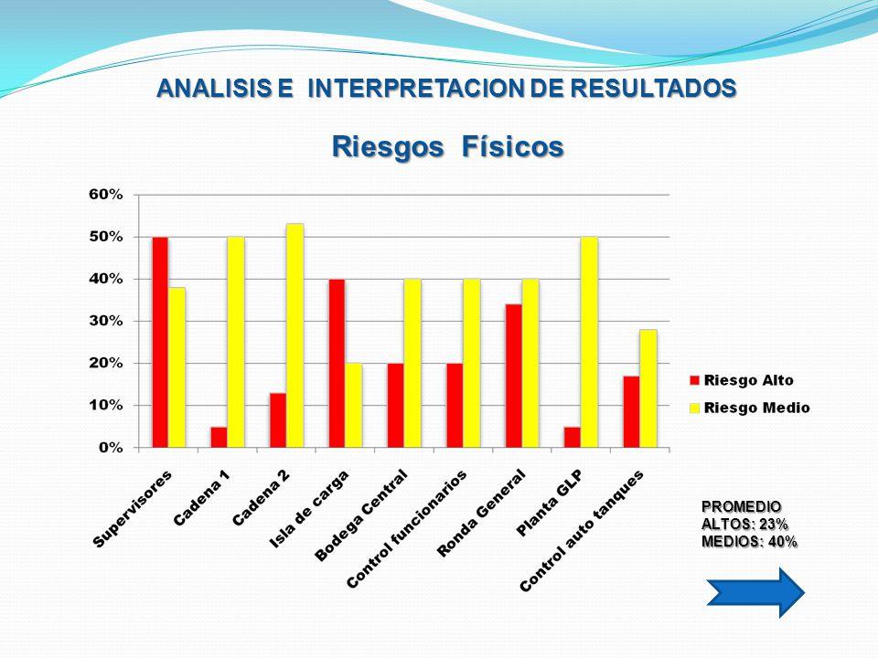 ANALISIS E INTERPRETACION DE RESULTADOS Riesgos Físicos PROMEDIO ALTOS: 23% MEDIOS: 40%
