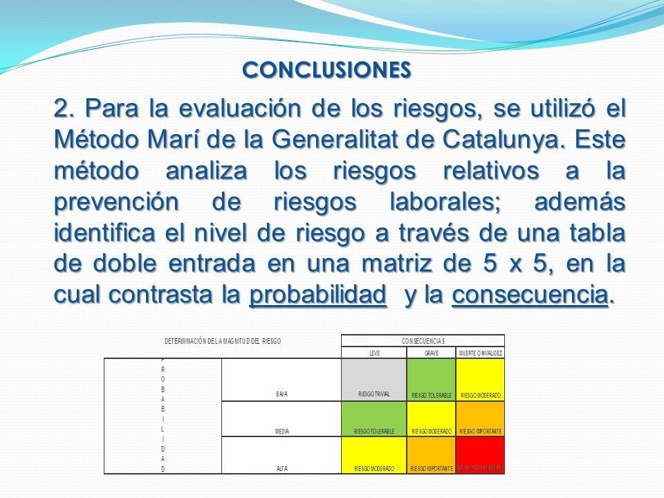 CONCLUSIONES 2. Para la evaluación de los riesgos, se utilizó el Método Marí de la Generalitat de Catalunya. Este método analiza los riesgos relativos