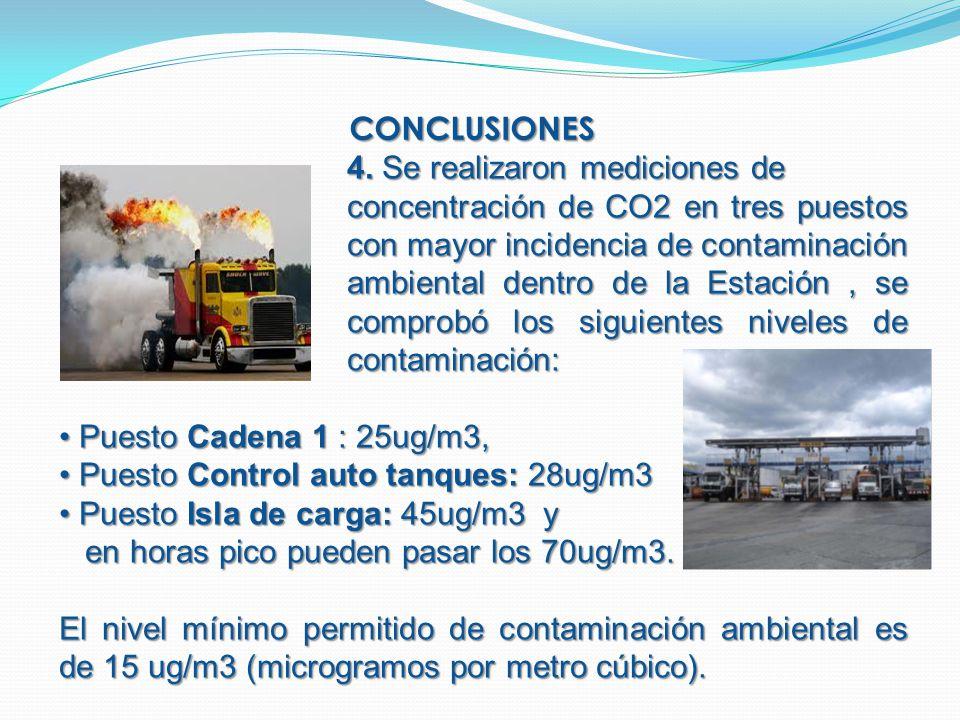 CONCLUSIONES 4. Se realizaron mediciones de concentración de CO2 en tres puestos con mayor incidencia de contaminación ambiental dentro de la Estación