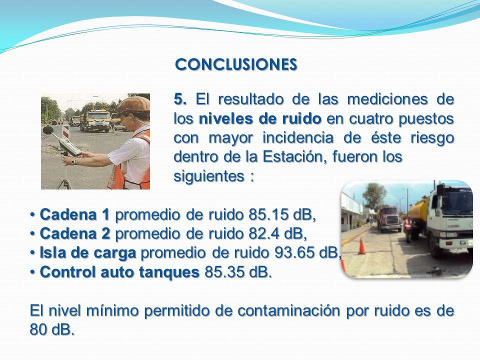 CONCLUSIONES 5. El resultado de las mediciones de los niveles de ruido en cuatro puestos con mayor incidencia de éste riesgo dentro de la Estación, fu