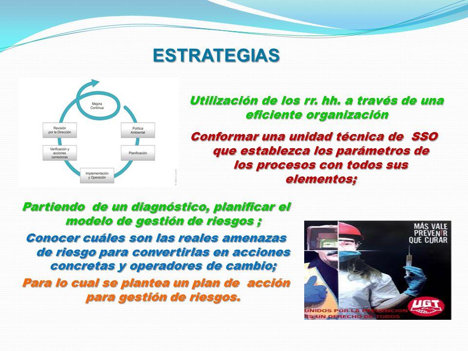 ESTRATEGIAS ESTRATEGIAS Conformar una unidad técnica de SSO que establezca los parámetros de los procesos con todos sus elementos; Partiendo de un dia