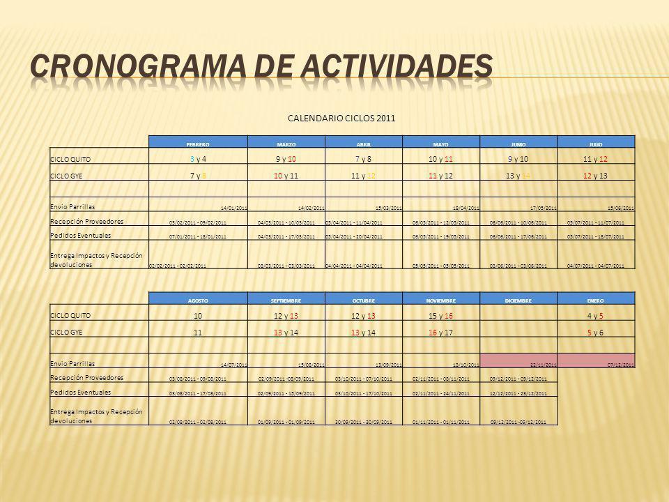 CALENDARIO CICLOS 2011 FEBREROMARZOABRILMAYOJUNIOJULIO CICLO QUITO 3 y 49 y 107 y 810 y 119 y 1011 y 12 CICLO GYE 7 y 810 y 1111 y 12 13 y 1412 y 13 Envio Parrillas 14/01/201114/02/201115/03/201118/04/201117/05/201115/06/2011 Recepción Proveedores 03/02/2011 - 09/02/201104/03/2011 - 10/03/201105/04/2011 - 11/04/201106/05/2011 - 12/05/201106/06/2011 - 10/06/201105/07/2011 - 11/07/2011 Pedidos Eventuales 07/01/2011 - 18/01/201104/03/2011 - 17/03/201105/04/2011 - 20/04/201106/05/2011 - 19/05/201106/06/2011 - 17/06/201105/07/2011 - 18/07/2011 Entrega Impactos y Recepción devoluciones 02/02/2011 - 02/02/201103/03/2011 - 03/03/201104/04/2011 - 04/04/201105/05/2011 - 05/05/201103/06/2011 - 03/06/201104/07/2011 - 04/07/2011 AGOSTOSEPTIEMBREOCTUBRENOVIEMBREDICIEMBREENERO CICLO QUITO 1012 y 13 15 y 16 4 y 5 CICLO GYE 1113 y 14 16 y 17 5 y 6 Envio Parrillas 14/07/201115/08/201113/09/201113/10/201122/11/201107/12/2011 Recepción Proveedores 03/08/2011 - 09/08/201102/09/2011 -08/09/201103/10/2011 - 07/10/201102/11/2011 - 08/11/201109/12/2011 - 09/12/2011 Pedidos Eventuales 03/08/2011 - 17/08/201102/09/2011 - 15/09/201103/10/2011 - 17/10/201102/11/2011 - 24/11/201112/12/2011 - 23/12/2011 Entrega Impactos y Recepción devoluciones 02/08/2011 - 02/08/201101/09/2011 - 01/09/201130/09/2011 - 30/09/201101/11/2011 - 01/11/201109/12/2011 -09/12/2011