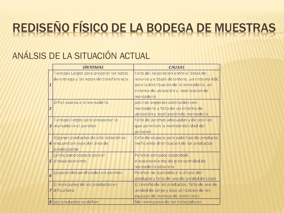 ANÁLSIS DE LA SITUACIÓN ACTUAL
