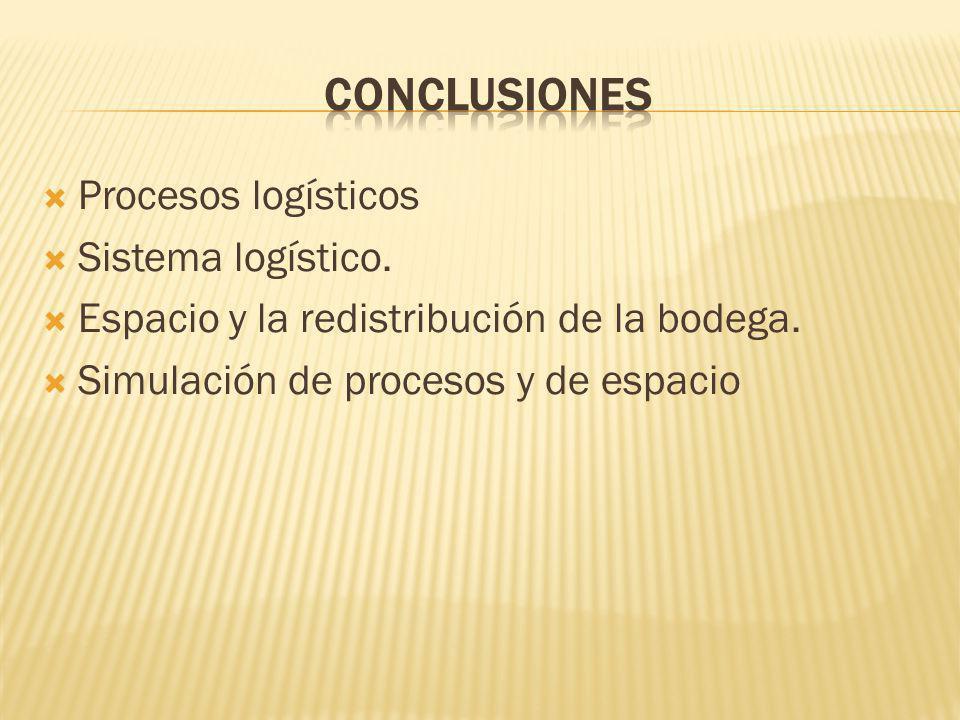 Procesos logísticos Sistema logístico. Espacio y la redistribución de la bodega. Simulación de procesos y de espacio