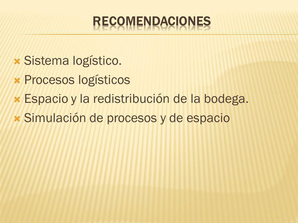 Sistema logístico. Procesos logísticos Espacio y la redistribución de la bodega. Simulación de procesos y de espacio