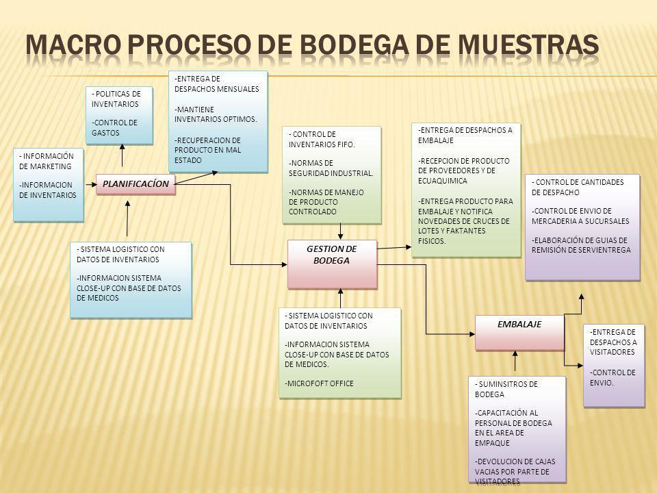 PLANIFICACÍON GESTION DE BODEGA EMBALAJE - POLITICAS DE INVENTARIOS -CONTROL DE GASTOS - POLITICAS DE INVENTARIOS -CONTROL DE GASTOS - INFORMACIÓN DE MARKETING - INFORMACION DE INVENTARIOS - INFORMACIÓN DE MARKETING - INFORMACION DE INVENTARIOS - SISTEMA LOGISTICO CON DATOS DE INVENTARIOS - INFORMACION SISTEMA CLOSE-UP CON BASE DE DATOS DE MEDICOS - SISTEMA LOGISTICO CON DATOS DE INVENTARIOS - INFORMACION SISTEMA CLOSE-UP CON BASE DE DATOS DE MEDICOS -ENTREGA DE DESPACHOS MENSUALES -MANTIENE INVENTARIOS OPTIMOS.