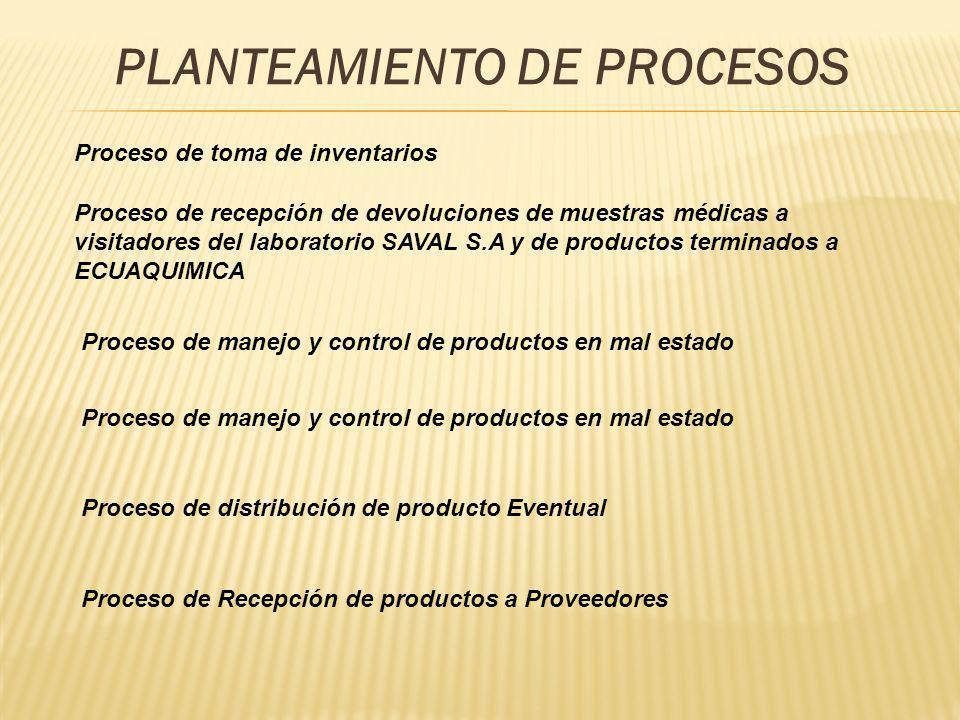 PLANTEAMIENTO DE PROCESOS Proceso de recepción de devoluciones de muestras médicas a visitadores del laboratorio SAVAL S.A y de productos terminados a