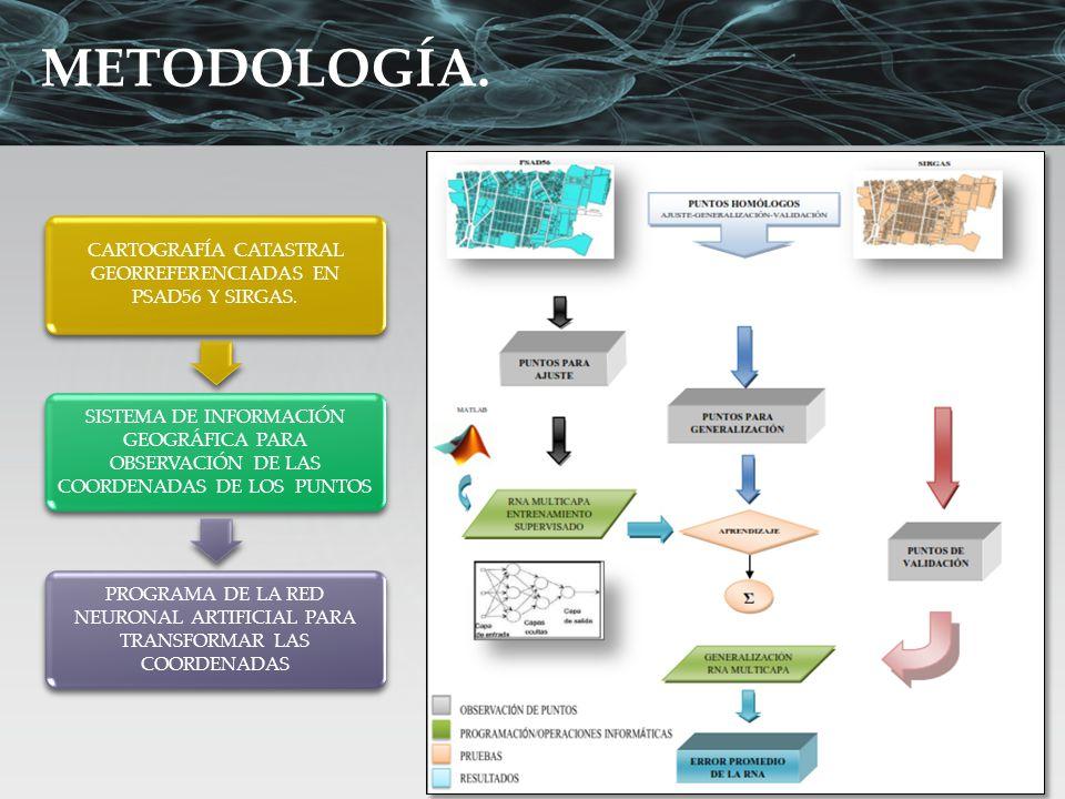 METODOLOGÍA. CARTOGRAFÍA CATASTRAL GEORREFERENCIADAS EN PSAD56 Y SIRGAS. SISTEMA DE INFORMACIÓN GEOGRÁFICA PARA OBSERVACIÓN DE LAS COORDENADAS DE LOS