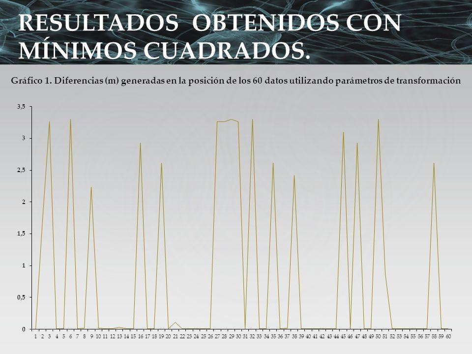 RESULTADOS OBTENIDOS CON MÍNIMOS CUADRADOS. Gráfico 1. Diferencias (m) generadas en la posición de los 60 datos utilizando parámetros de transformació