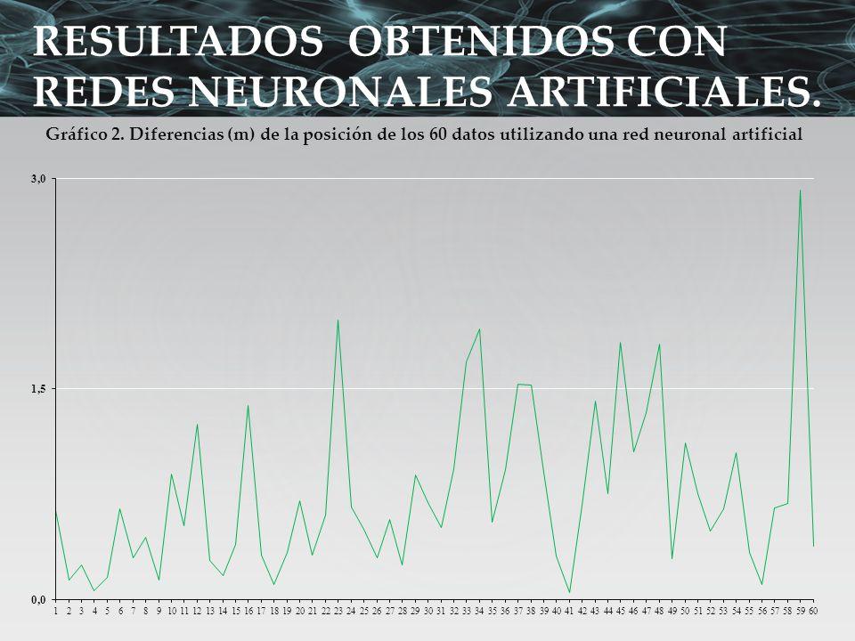 RESULTADOS OBTENIDOS CON REDES NEURONALES ARTIFICIALES. Gráfico 2. Diferencias (m) de la posición de los 60 datos utilizando una red neuronal artifici