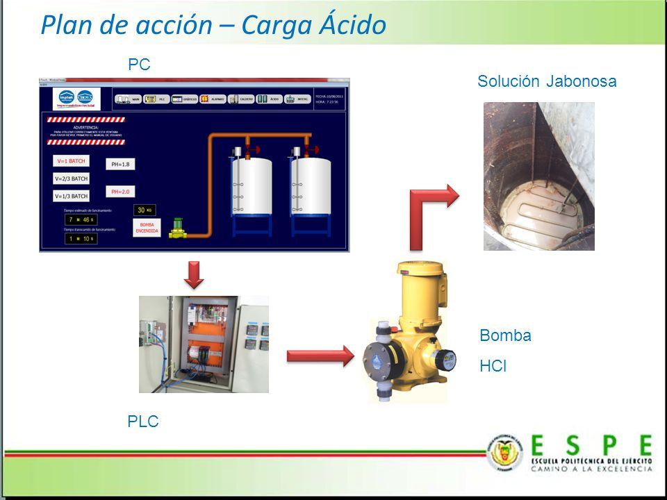 PC PLC Bomba HCl Solución Jabonosa Plan de acción – Carga Ácido