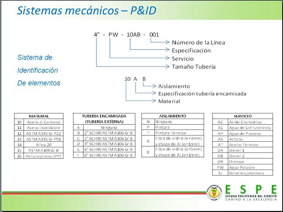 Sistema de Identificación De elementos