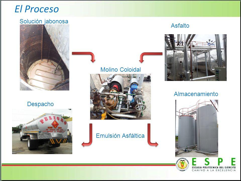 El Proceso Emulsión Asfáltica Solución jabonosa Asfalto Molino Coloidal Despacho Almacenamiento