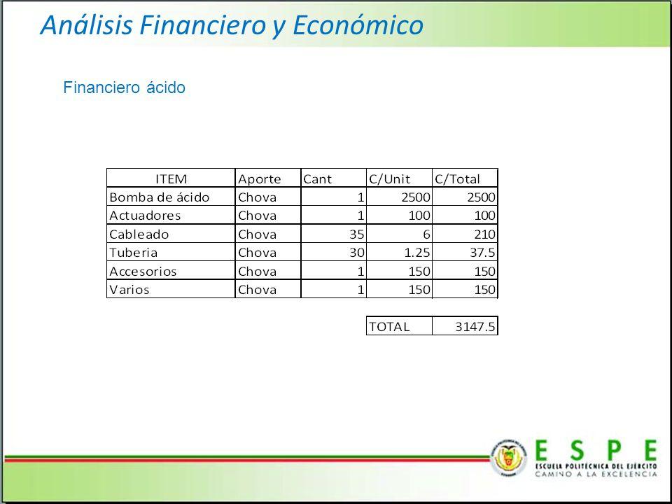 Análisis Financiero y Económico Financiero ácido