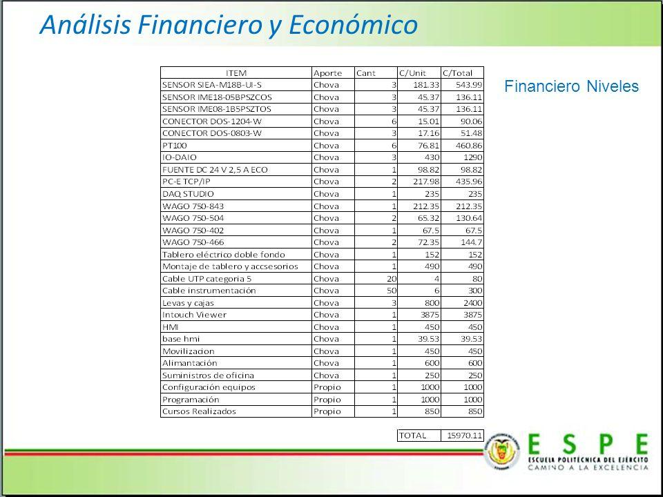 Análisis Financiero y Económico Financiero Niveles