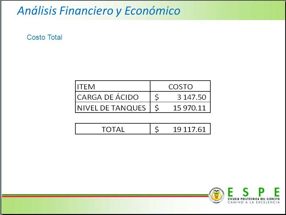 Análisis Financiero y Económico Costo Total