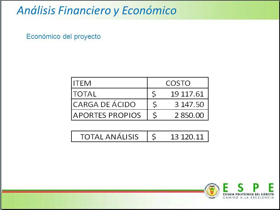 Análisis Financiero y Económico Económico del proyecto