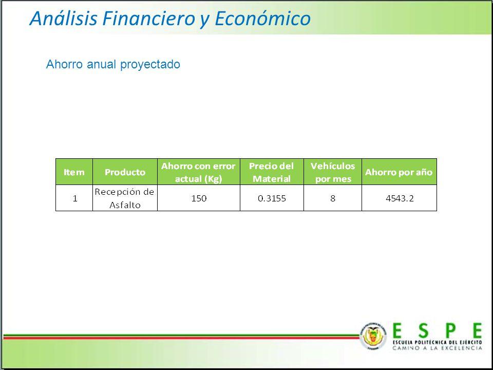 Análisis Financiero y Económico Ahorro anual proyectado
