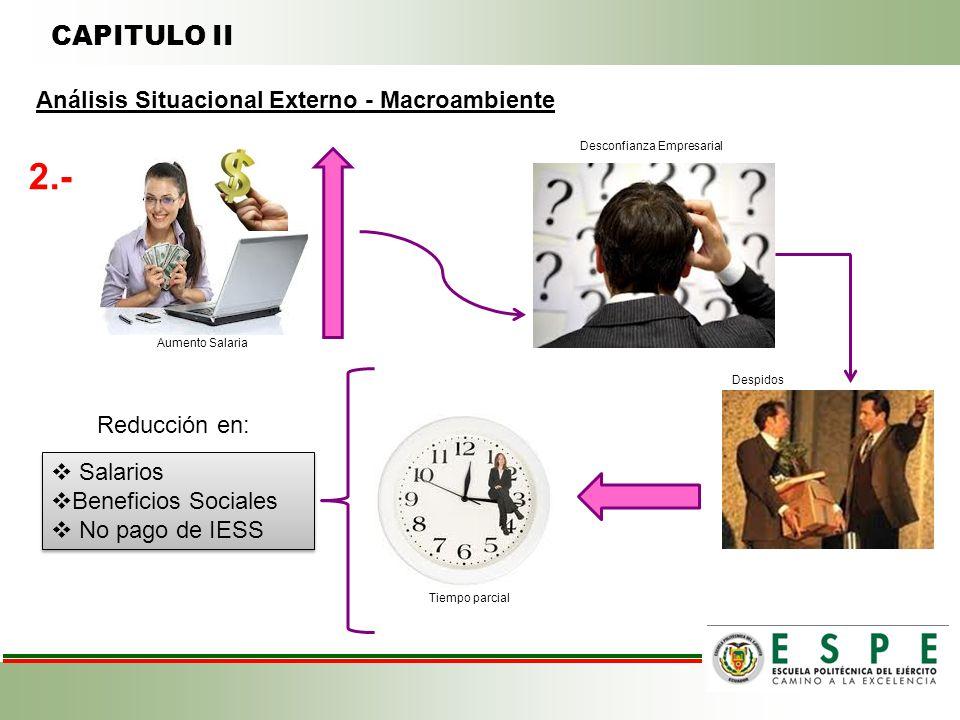 CAPITULO II 2.- Aumento Salaria Desconfianza Empresarial Despidos Tiempo parcial Reducción en: Salarios Beneficios Sociales No pago de IESS Salarios Beneficios Sociales No pago de IESS Análisis Situacional Externo - Macroambiente